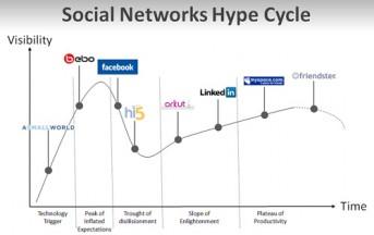 Cos'è la Social Media Optimization