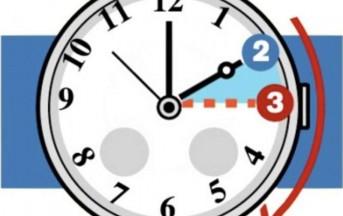 Quando torna l'ora legale in Italia? 31 Marzo 2013