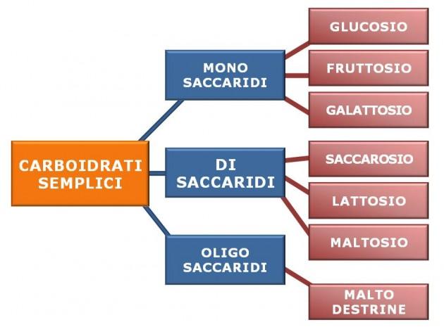 carboidrati-semplici-schema