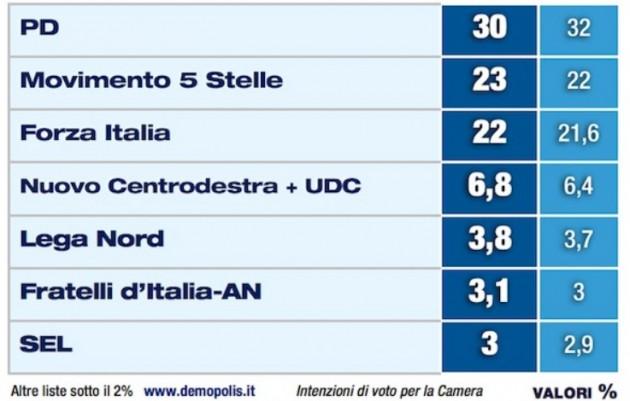 Sondaggio elettorale (intenzioni di voto) di Demopolis