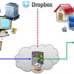 dropbox per archiviare i documenti