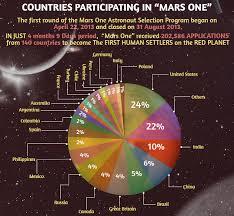 Andare a vivere su Marte