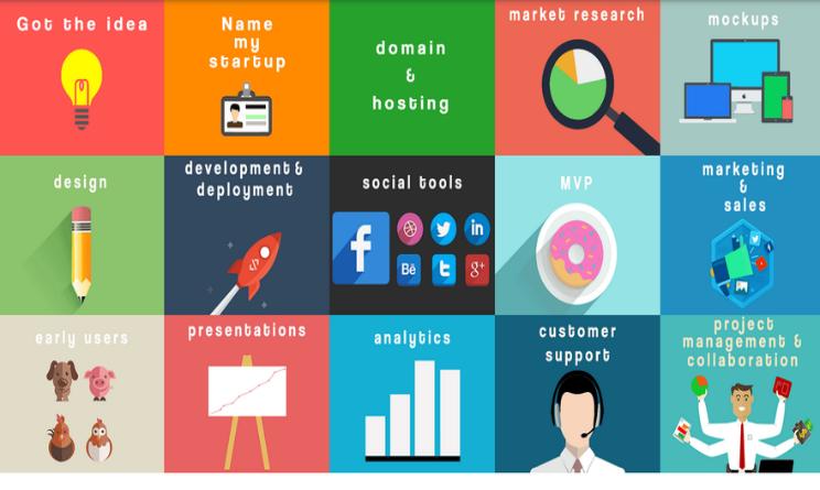 startupyar applicazioni per avviare startup
