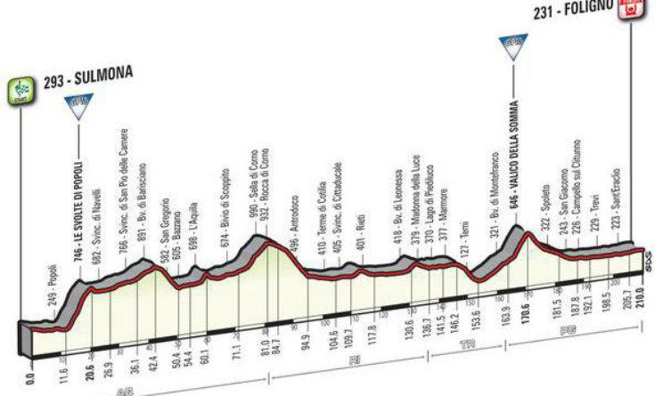altimetrie Giro d Italia