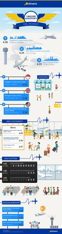 infografica migliori aeroporti edreams