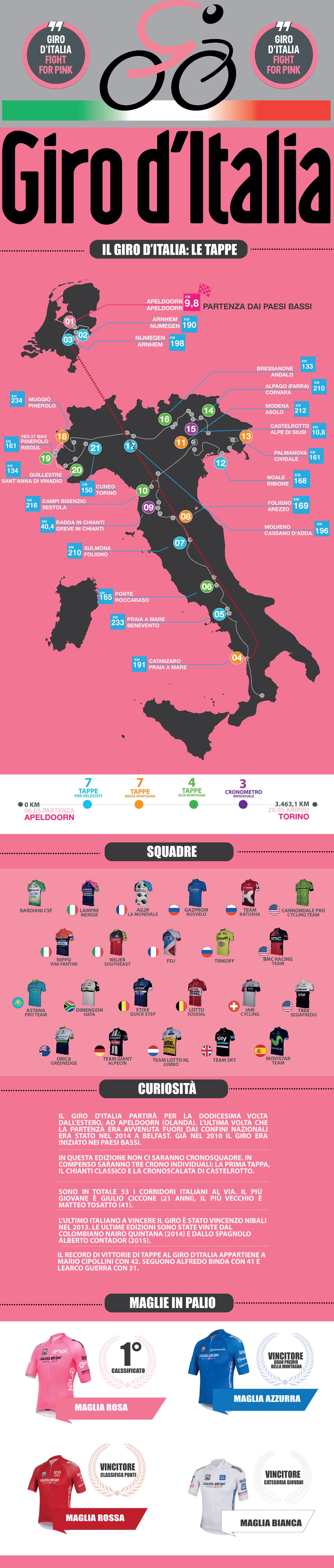 Giro d'Italia 2016 informazioni