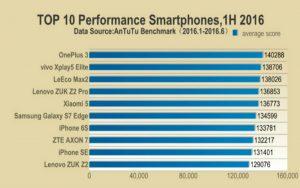 Classifica Smartphone 2016 AnTuTu