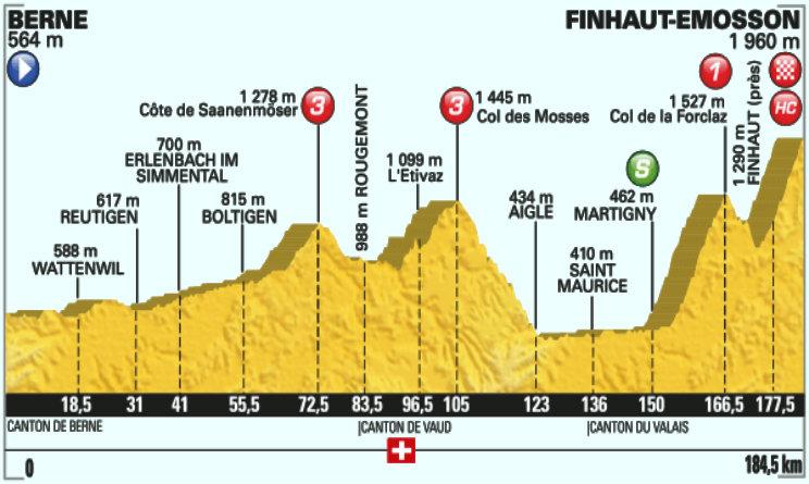 Tour de France altimetria diciassettesima tappa