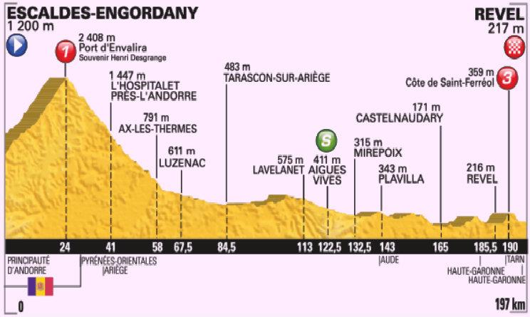 Tour de France percorso