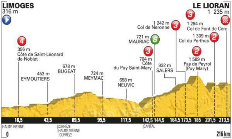 Tour de France altimetria