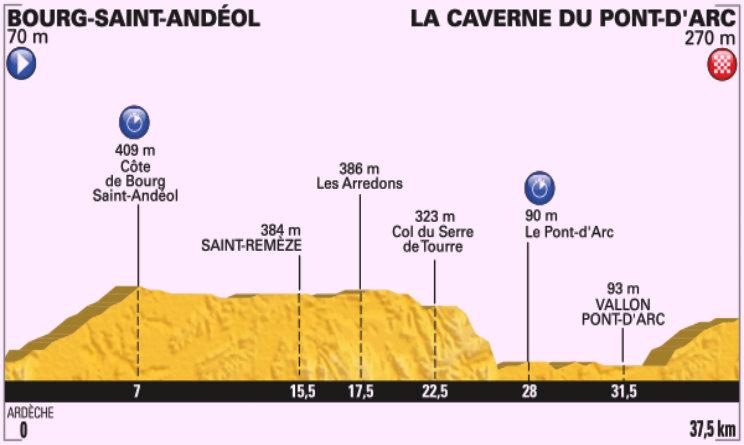 Tour de France altimetria tredicesima tappa