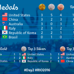 Rio 2016 facebook