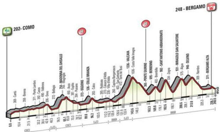 Lombardia percorso