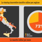 startup senza notaio rapporto settembre