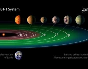 Nasa, scoperto sistema solare con 7 pianeti simili alla Terra: tre sono nella zona abitabile