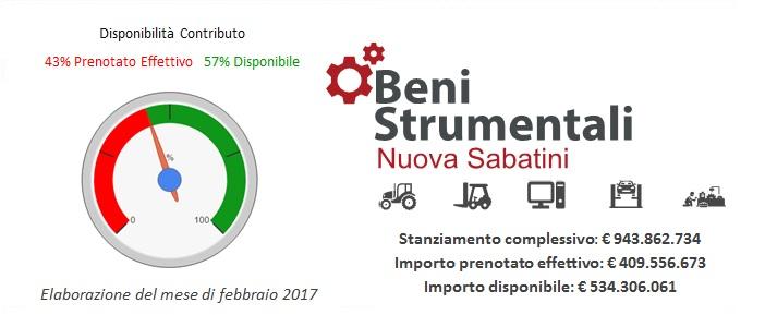 industria 4.0 italia nuova sabatini