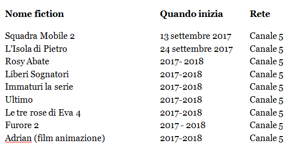 fiction Mediaset quando iniziano