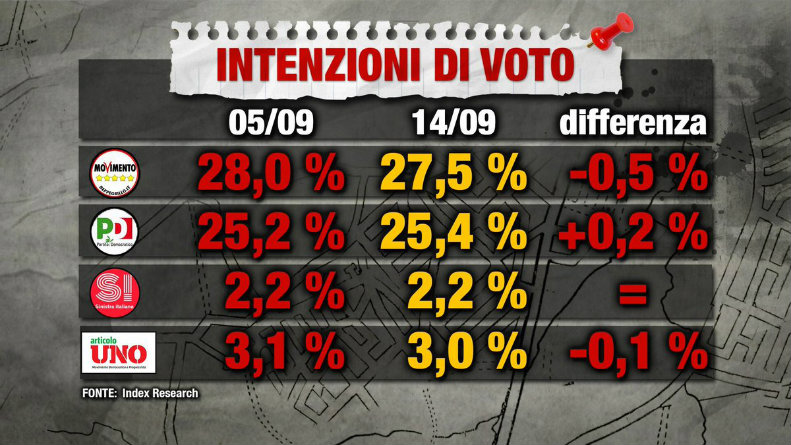 Ultimi sondaggi politici elettorali: crollo choc M5S, gli italiani votano ancora Pd
