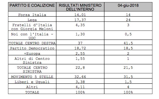 Ultimi sondaggi elettorali: percentuali dei partiti all'8 giugno 2018