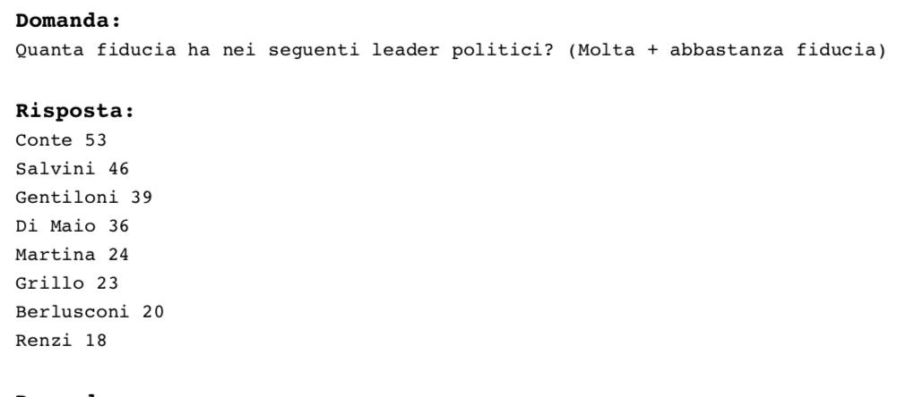 Ultimi sondaggi elettorali, Ixè: gradimento politici, Conte batte Salvini e Di Maio