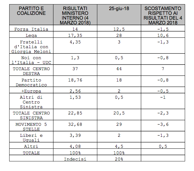 ultimi sondaggi elettorali istituto piepoli