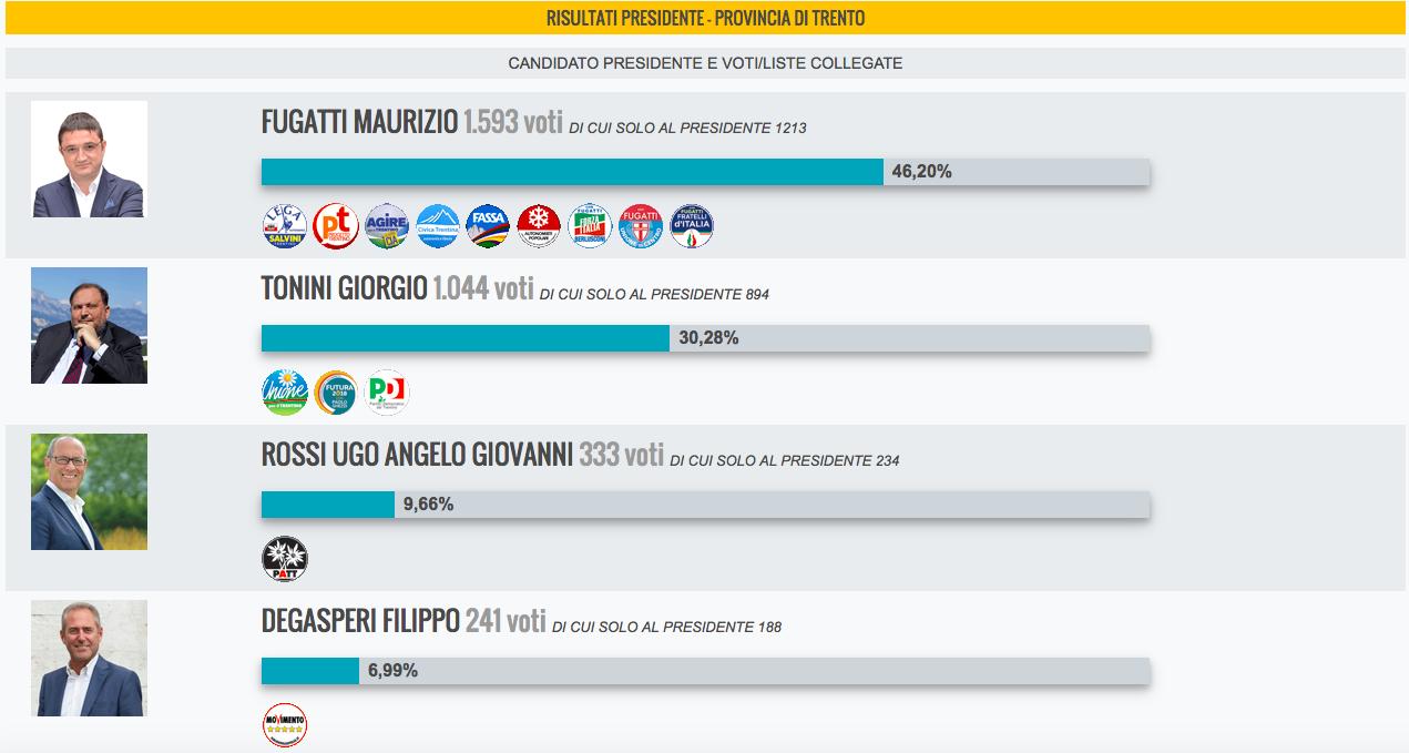 Elezioni amministrative Trento 2018: i risultati in tempo reale