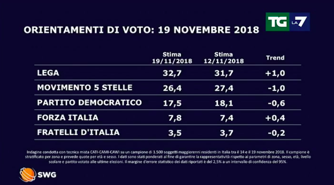 Fico dietro il dissenso sul decreto Salvini cosiddetto