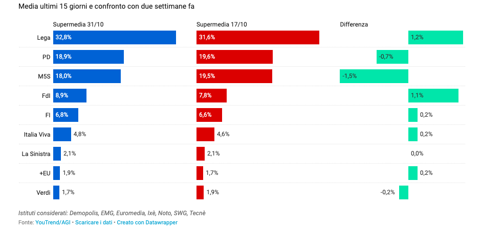 ultimi sondaggi elettorali supermedia youtrend