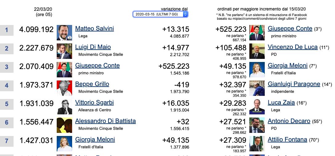 conte discorso agli italiani facebook