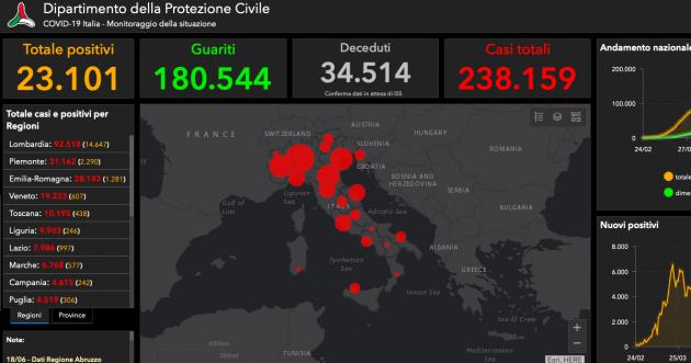 Bollettino Coronavirus, 1089 guariti nelle ultime 24 ore. 66 i decessi