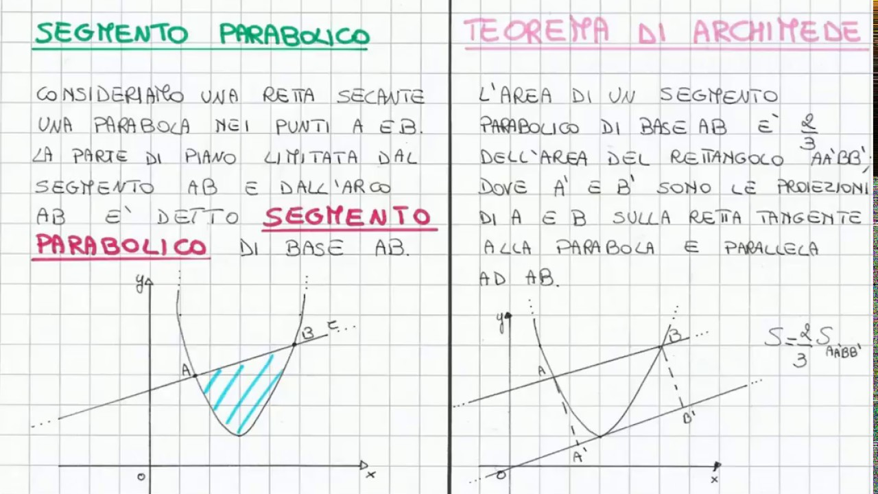 Teorema di Archimede