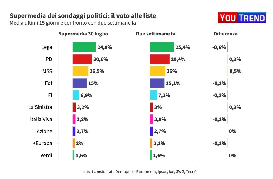 Ultimi sondaggi elettorali supermedia agi youtrend