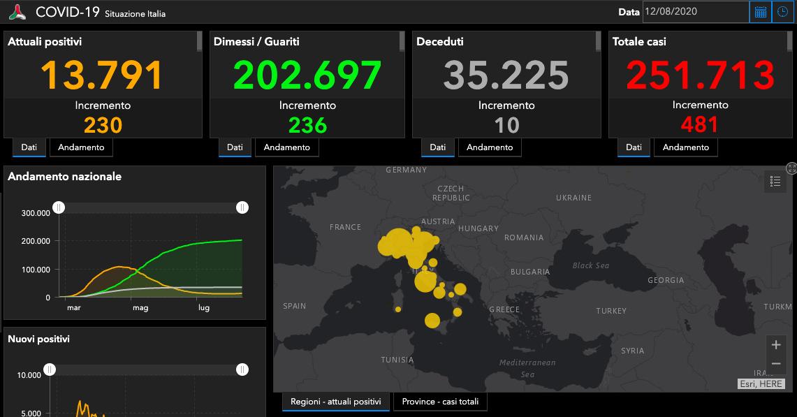 Coronavirus, il bollettino di oggi: 481 nuovi casi, +230 attuali positivi