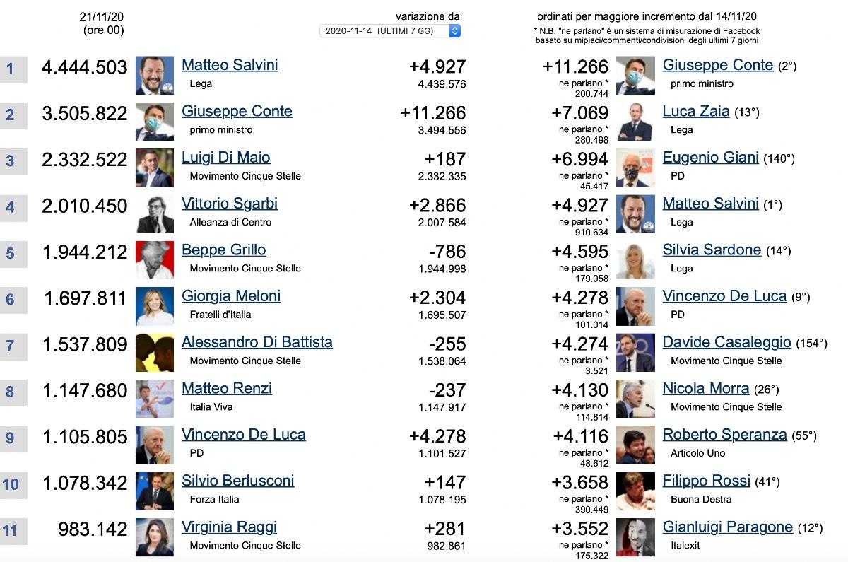 Politici italiani più seguiti su Facebook