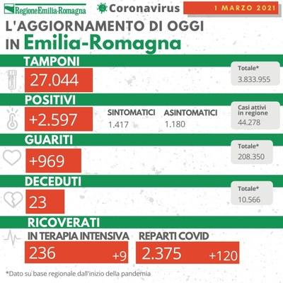 Covid Emilia-Romagna 1 marzo 2021