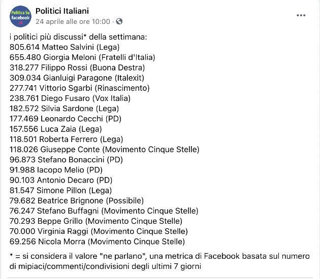 Politici più seguiti su Facebook