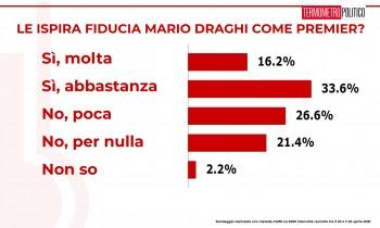 sondaggi oggi fiducia mario draghi