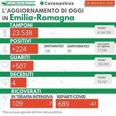 Covid oggi Emilia-Romagna 26 maggio 2021