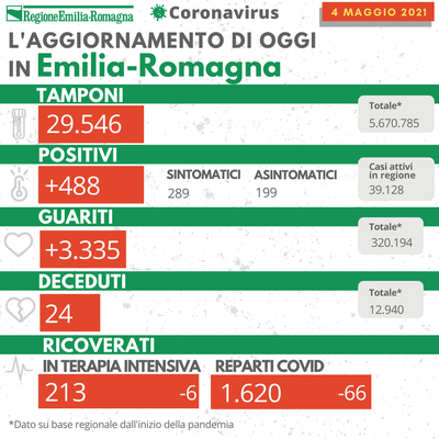 covid emilia-romagna 4 May 2021