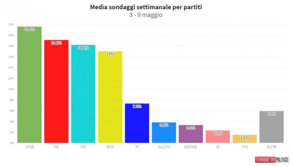 media sondaggi oggi termometro politico
