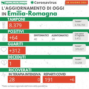 covid oggi emilia-romagna 28 giugno 2021