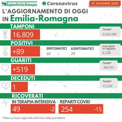 Covid Emilia-Romagna bollettino 17 giugno 2021
