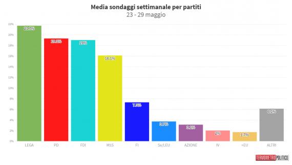 sondaggi oggi media termometro politico 2 giugno 2021