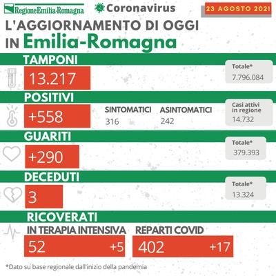 covid oggi emilia-romagna 23 agosto 2021