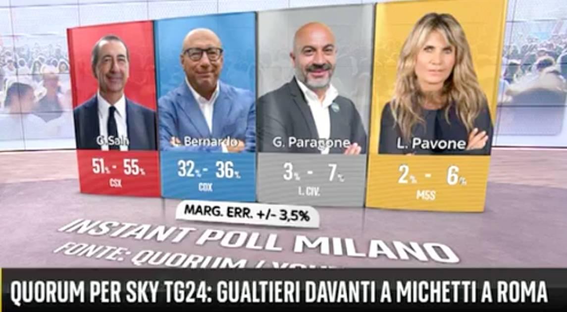 comunali 2021 instant poll quorum sky milano